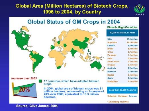 Mapa de GMO's