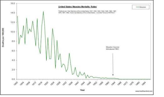 Mortalidad de sarampion