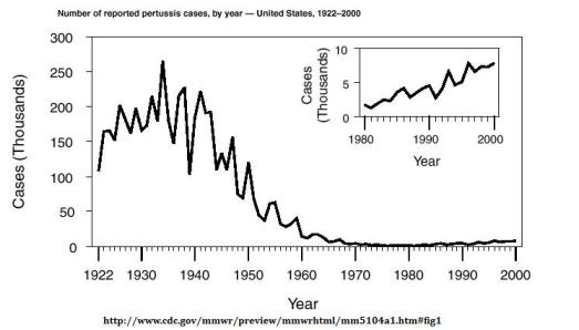 Pertussis cases by year