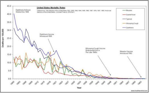 United States Mortality Rates